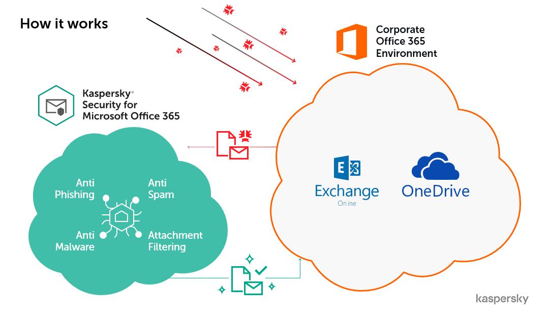 O Kaspersky Security for Microsoft 365 é impenetrável